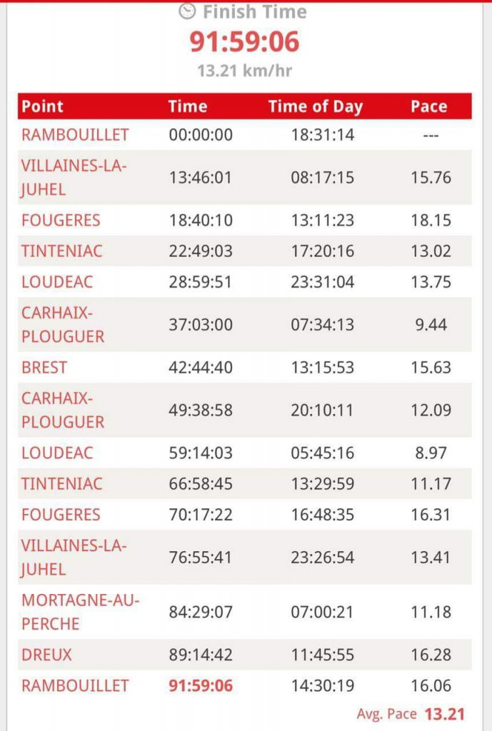 This image shows checkpoint timings of renu singhi's ride.