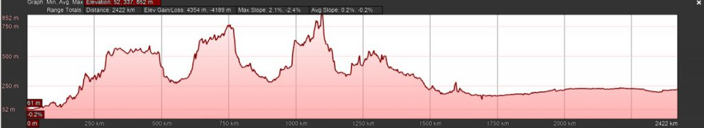 The elevation profile set to match with that of RAAM